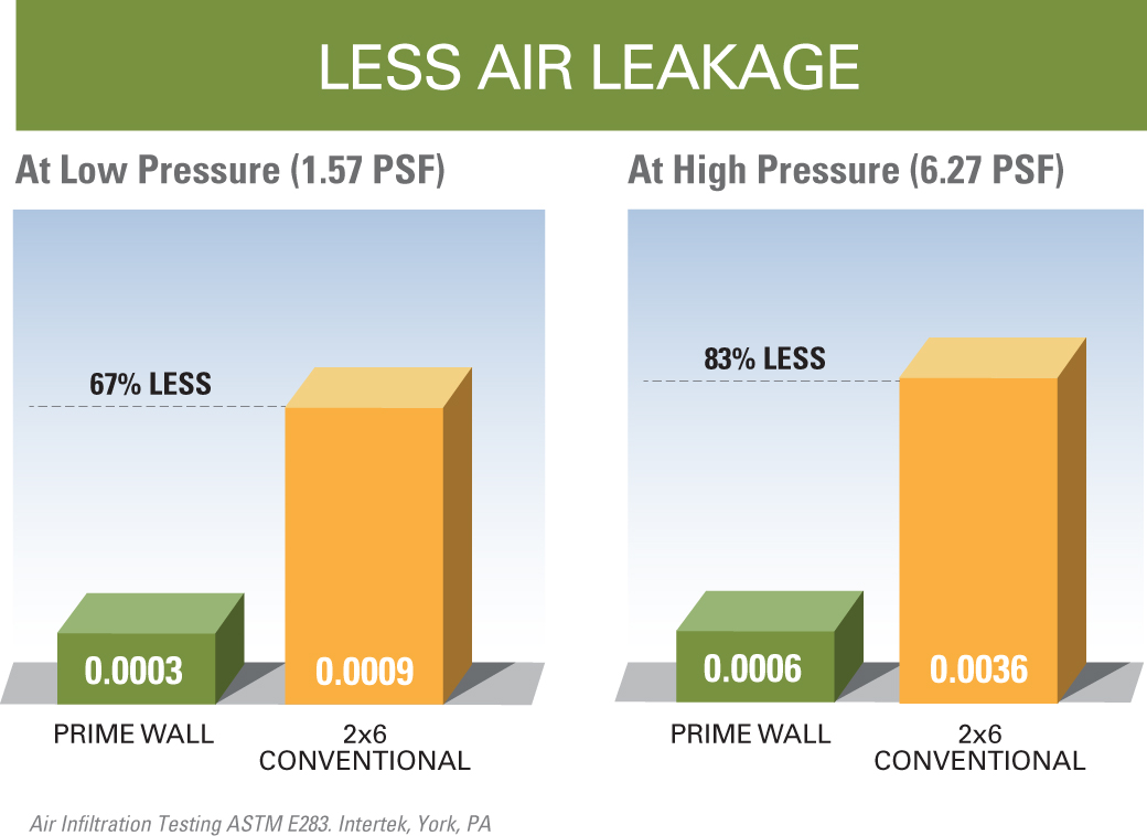BamCore walls diagram showing 83% less air leakage than conventional walls.